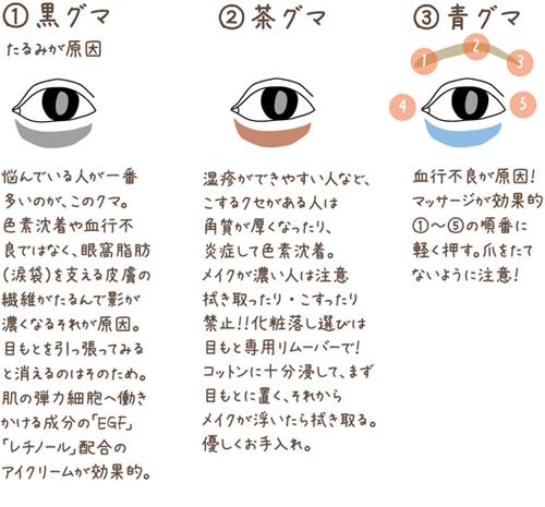 目の下のクマ 解消方法 3タイプ