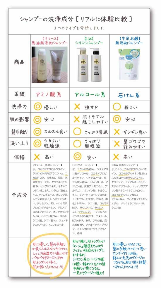 肌に優しいシャンプー見分け方 アミノ酸系・アルコール系 比較